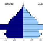 Conceptos: La población